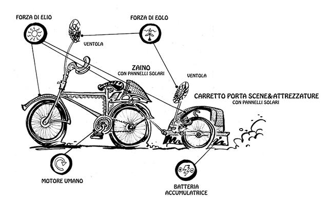 Energy Cargo Bike
