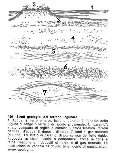 Venezia: strati geologici lagunari