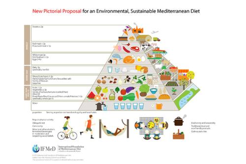 Piramide dieta mediterranea (fonte: italiaatavola.net)