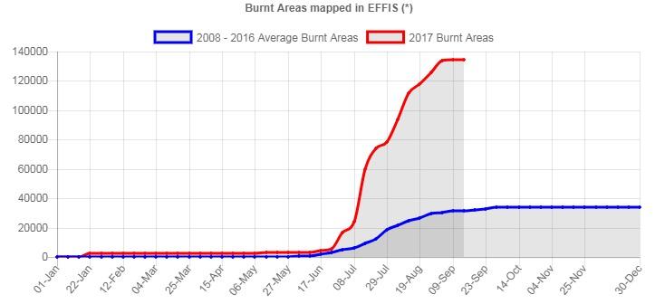 Nel grafico EFFIS - Copernicus il trend dell'area di bosco bruciata in Italia nel 2017 (linea rossa) a confronto con la media annua del periodo 2008-2016 (linea blu)