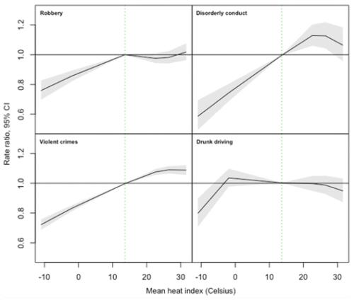 Variazioni di temperatura e criminalità (fonte: drexel.edu)