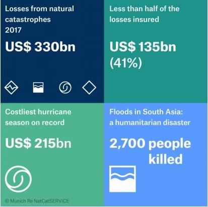 disastri naturali 2017