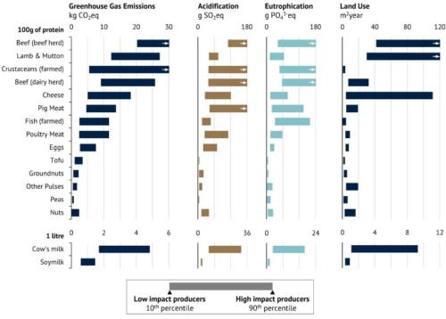 L'impatto ambientale di carne e latticini (fonte: Joseph Poore)