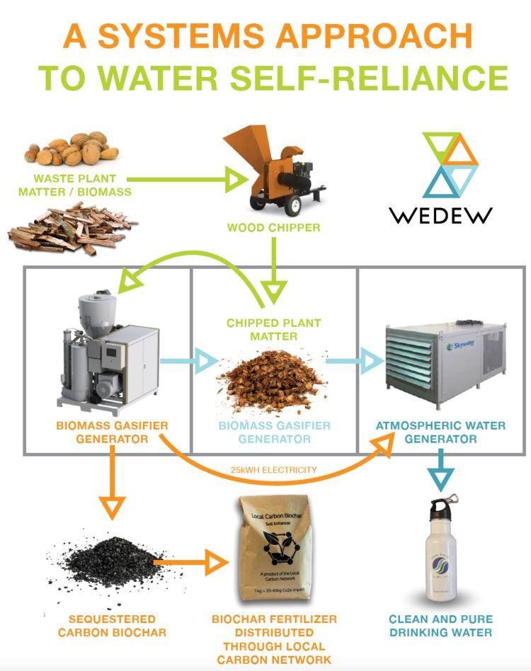 come funziona wedew