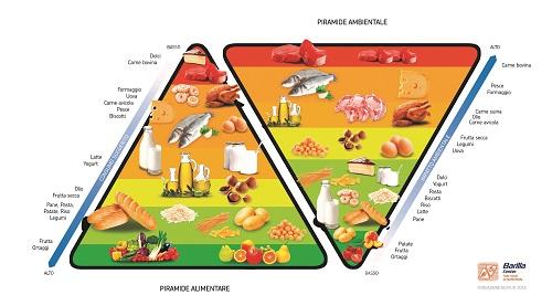 Il pane e la doppia piramide alimentare e ambientale