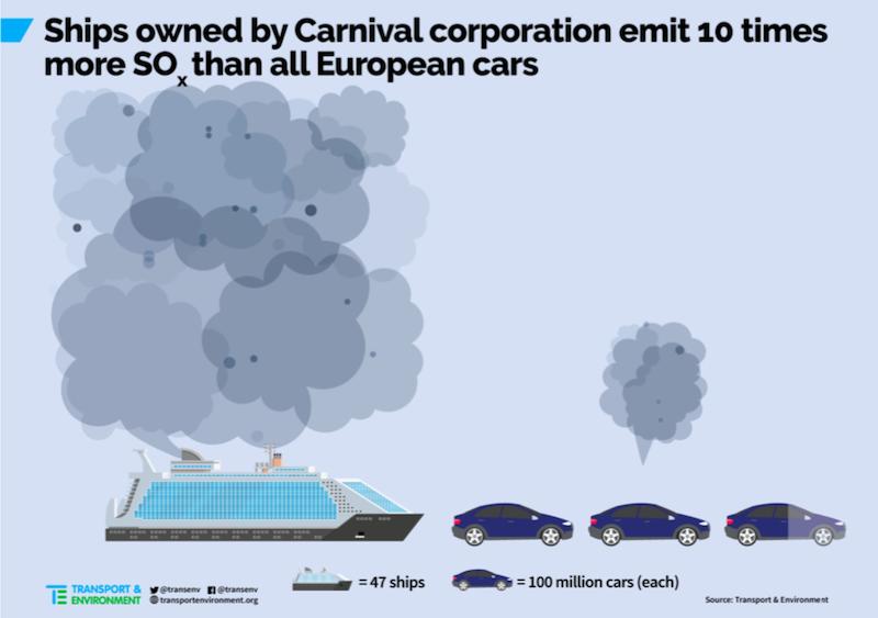 Sovra-turismo Transports & Environemnt cruise ships