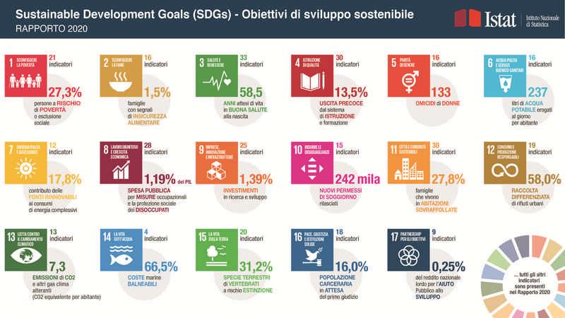 imprese green verso sviluppo obiettivo sostenibile