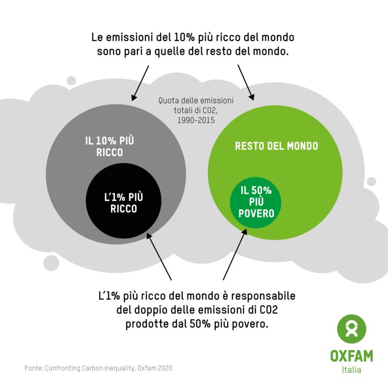 disuguaglianza climatica, rapporto Oxfam